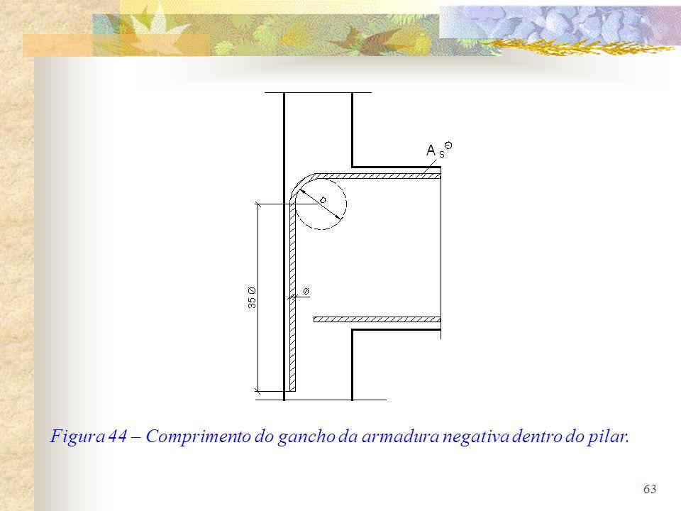 63 Figura 44 – Comprimento do gancho da armadura negativa dentro do pilar.