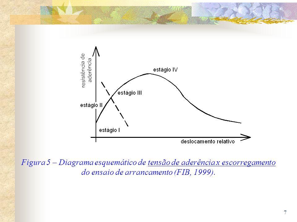7 Figura 5 – Diagrama esquemático de tensão de aderência x escorregamento do ensaio de arrancamento (FIB, 1999).