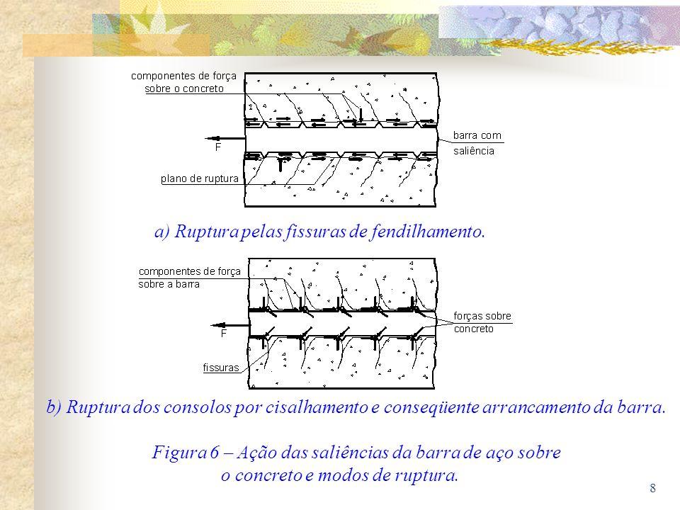 8 b) Ruptura dos consolos por cisalhamento e conseqüente arrancamento da barra. Figura 6 – Ação das saliências da barra de aço sobre o concreto e modo