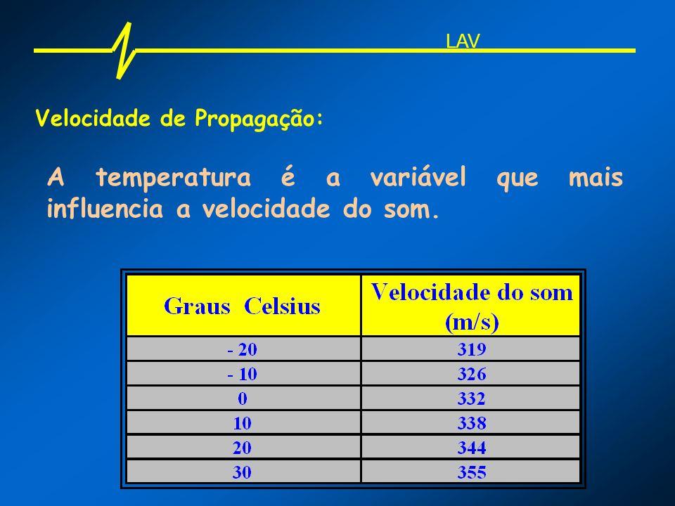 Velocidade de Propagação: A temperatura é a variável que mais influencia a velocidade do som. LAV