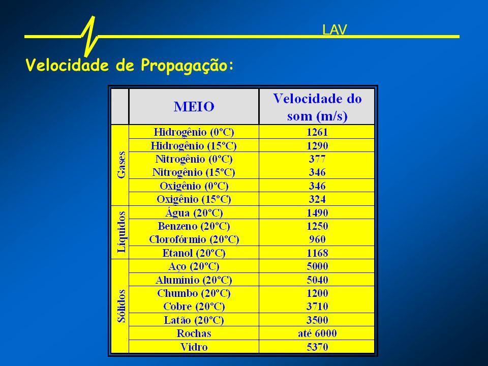 Velocidade de Propagação: LAV