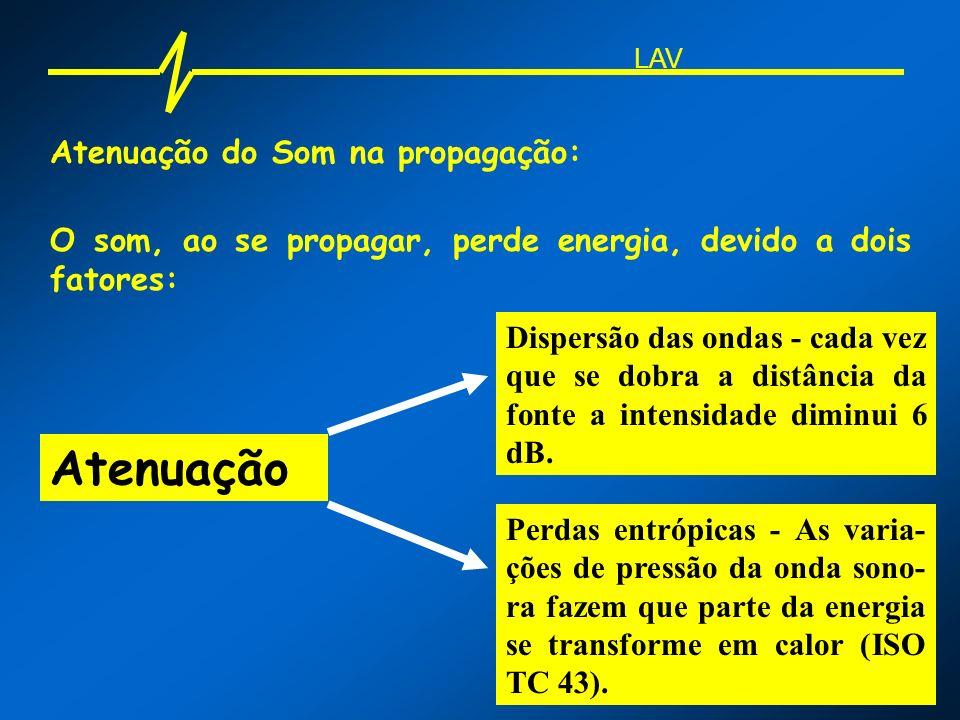 Atenuação do Som na propagação: O som, ao se propagar, perde energia, devido a dois fatores: Atenuação Dispersão das ondas - cada vez que se dobra a d
