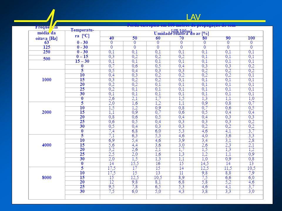 Freqüência média da oitava [Hz] Temperatu- ra [ºC] Perda entrópica em 100 metros de propagação do som [dB/100m] Umidade relativa do ar [%] 40506070809