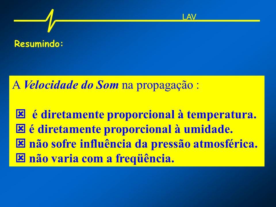 Resumindo: A Velocidade do Som na propagação : é diretamente proporcional à temperatura. é diretamente proporcional à umidade. não sofre influência da