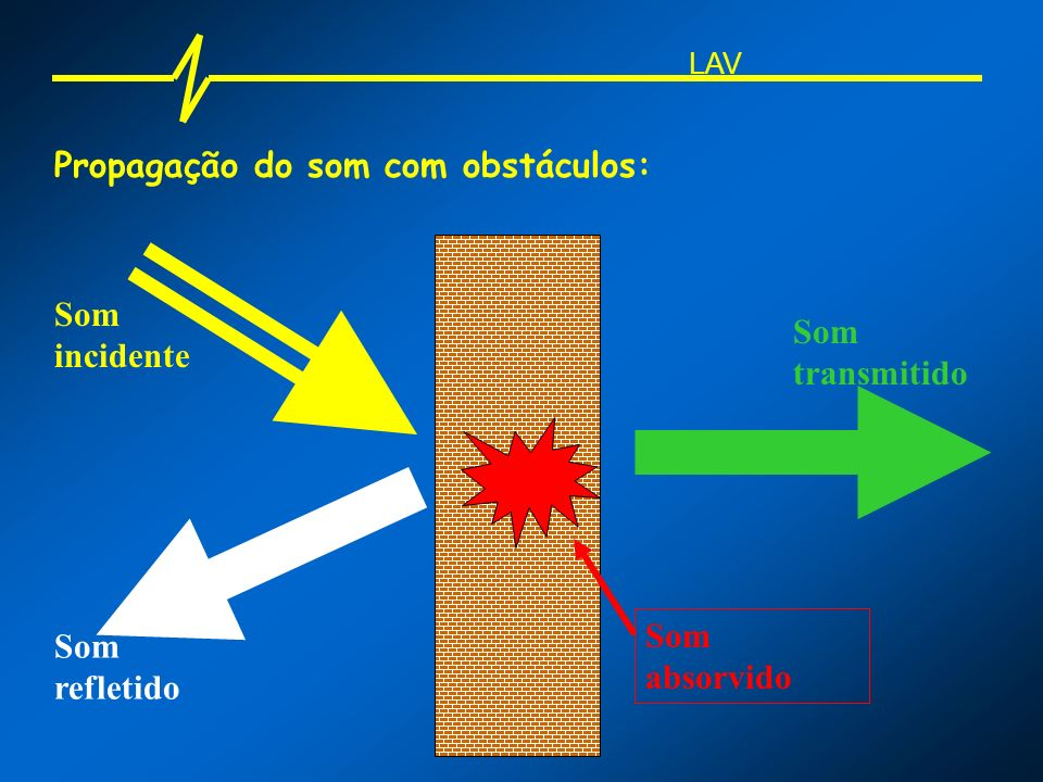 Propagação do som com obstáculos: Som incidente Som refletido Som transmitido Som absorvido LAV