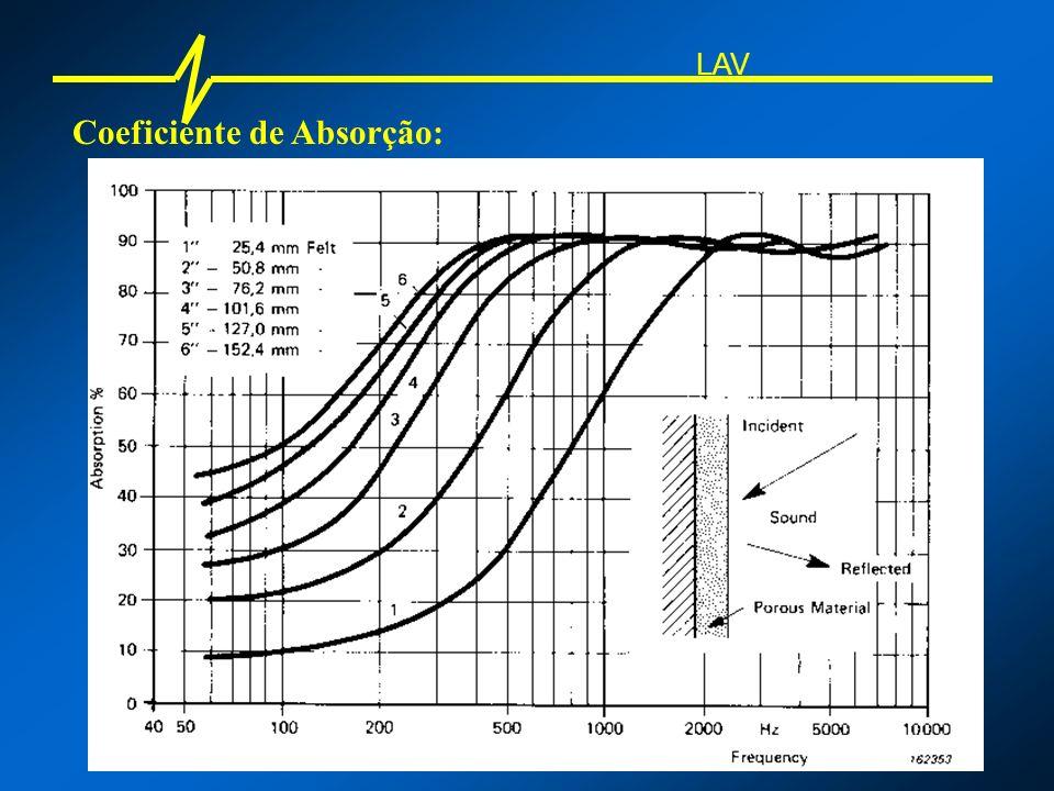 Coeficiente de Absorção: LAV