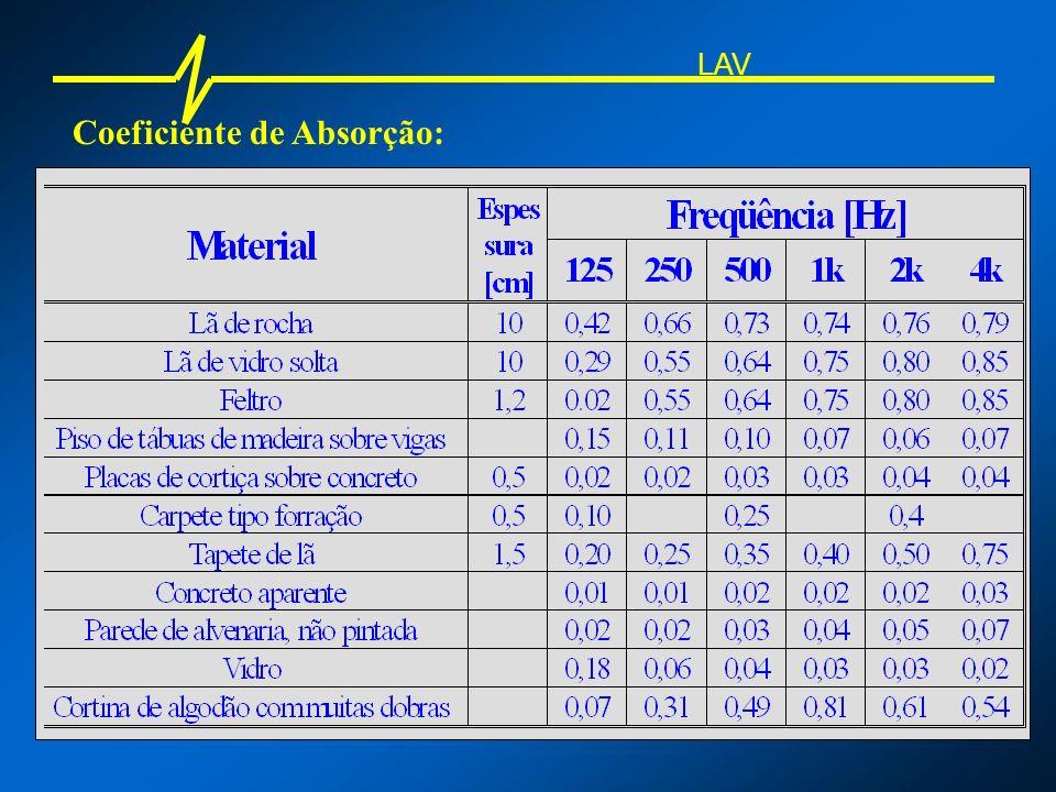 Coeficiente de Absorção: LAV Som incidente 500 Hz Som refletido = 97% do som incidente Parede de alvenaria
