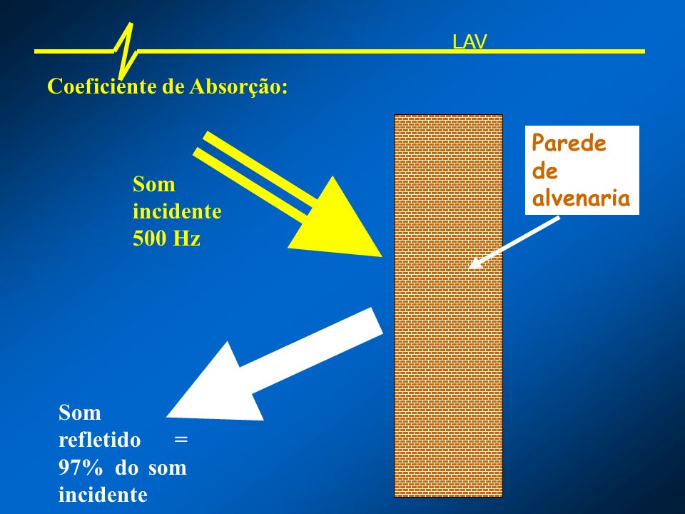 Coeficiente de Absorção: LAV Som incidente 2 kHz Som refletido = 20% do som incidente Parede Lã de vidro (10 cm)