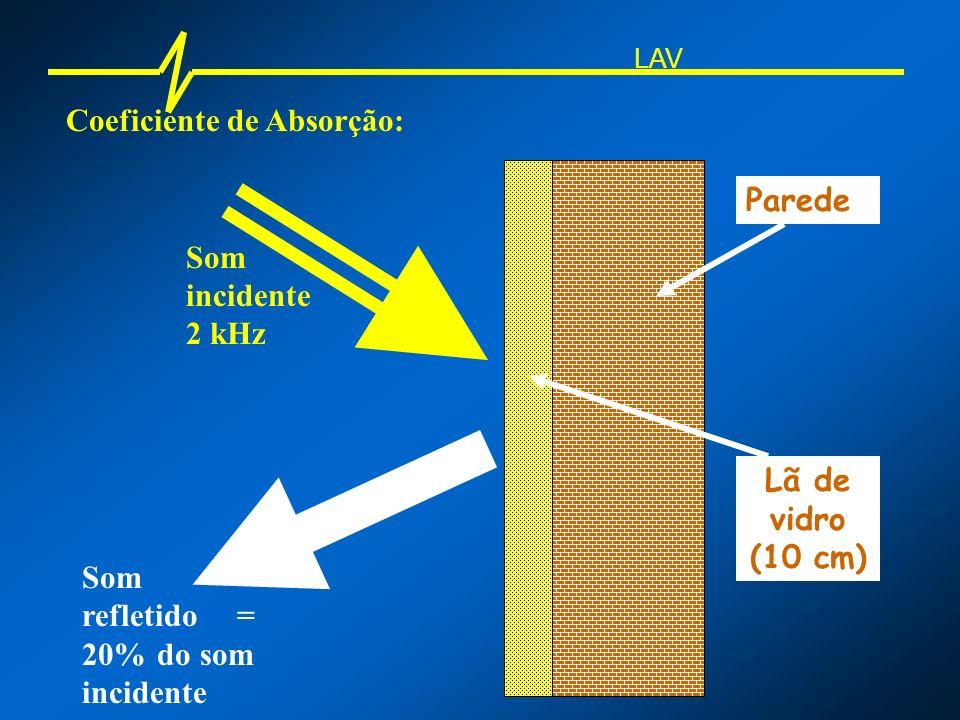 Coeficiente de Reflexão: a = Energia refletida Energia incidente LAV