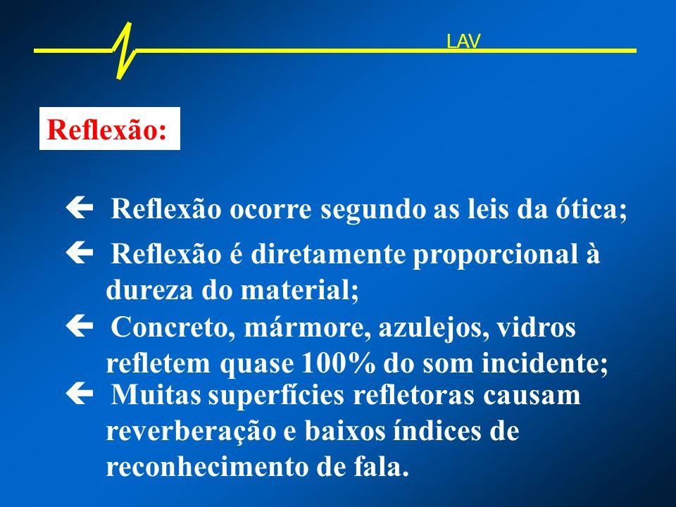 Reflexão: Reflexão ocorre segundo as leis da ótica; Reflexão é diretamente proporcional à dureza do material; Concreto, mármore, azulejos, vidros refl