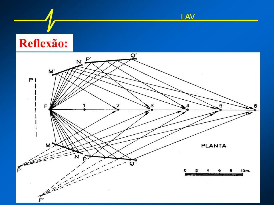 Coeficiente de Transmissão: a = Energia transmitida Energia incidente LAV