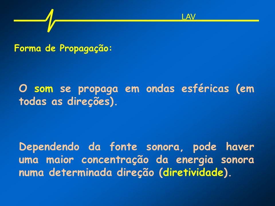 Forma de Propagação: O som se propaga em ondas esféricas (em todas as direções). Dependendo da fonte sonora, pode haver uma maior concentração da ener