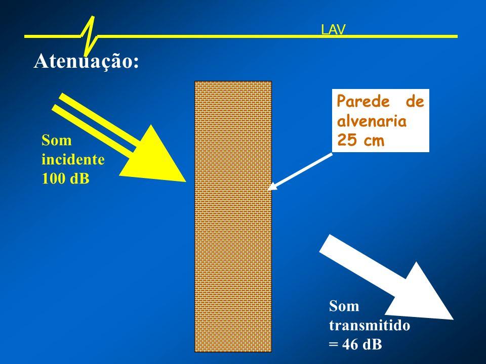 Atenuação: LAV Som incidente 100 dB Som transmitido = 46 dB – 3 dB = 43 dB Parede de alvenaria 25 cm + 13 cm = 38 cm