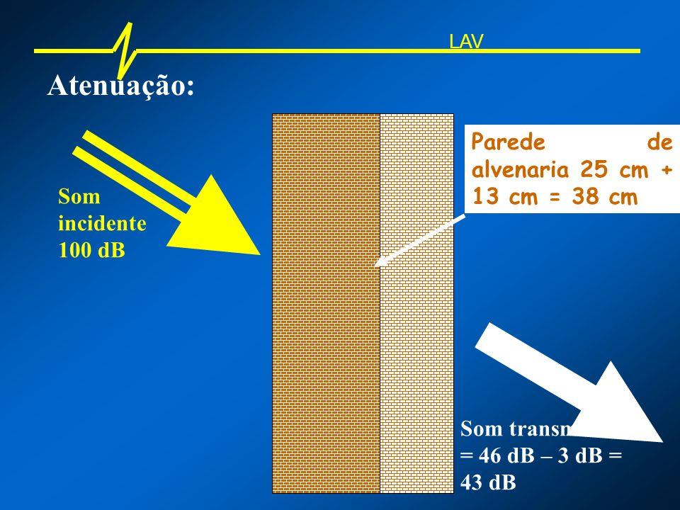 Atenuação: LAV Som incidente Atenuação de 49 dB em cada parede Paredes de alvenaria 12 cm