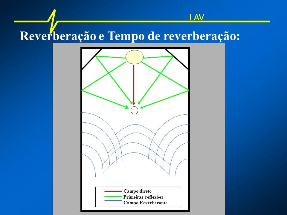 Reverberação e Tempo de reverberação: Campo direto Primeiras reflexões Campo Reverberante LAV