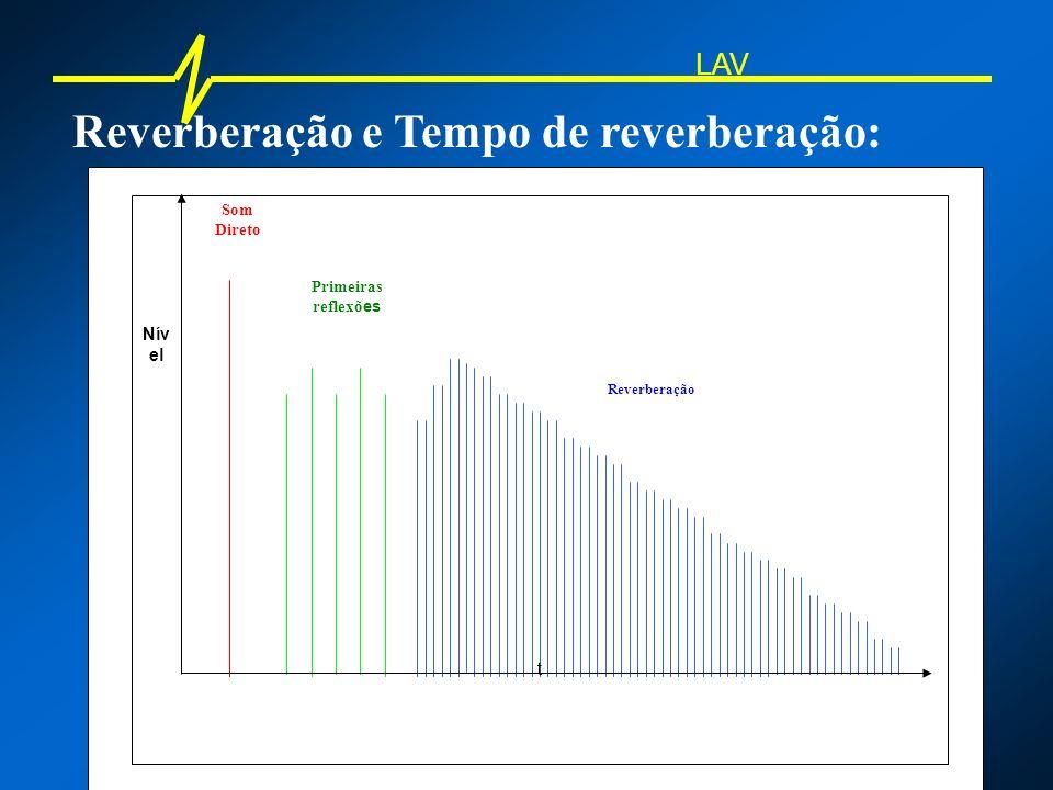 Reverberação e Tempo de reverberação: Som Direto Primeiras reflexõ es Reverberação Nív el t LAV