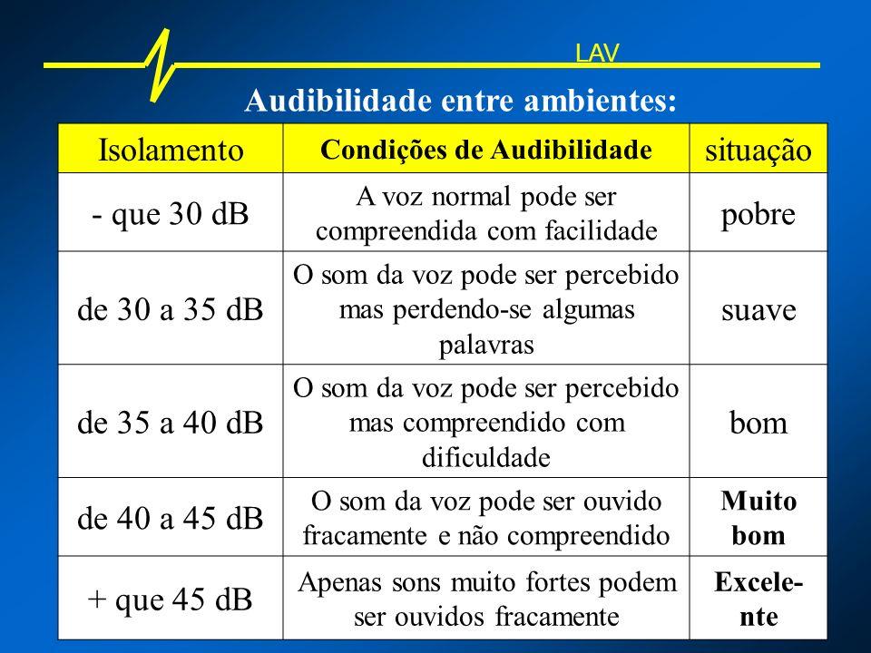 Audibilidade entre ambientes: LAV Isolamento Condições de Audibilidade situação - que 30 dB A voz normal pode ser compreendida com facilidade pobre de