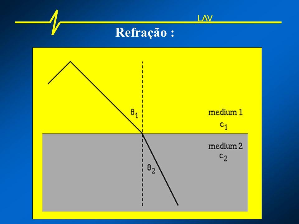 Ressonância : Ressonador de Helmoltz V L S V: volume da cavidade S: área da seção L: comprimento do bocal LAV