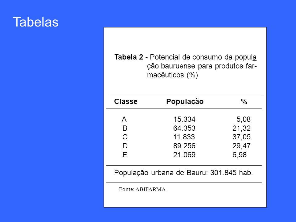 Tabela 2 - Potencial de consumo da popula ção bauruense para produtos far- macêuticos (%) Classe População % A15.334 5,08 B64.35321,32 C11.83337,05 D8
