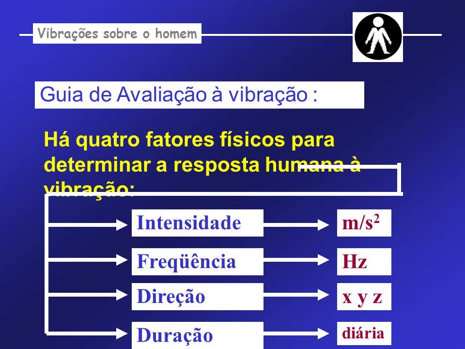 Vibrações sobre o homem Guia de Avaliação à vibração : Há quatro fatores físicos para determinar a resposta humana à vibração: Intensidade Freqüência