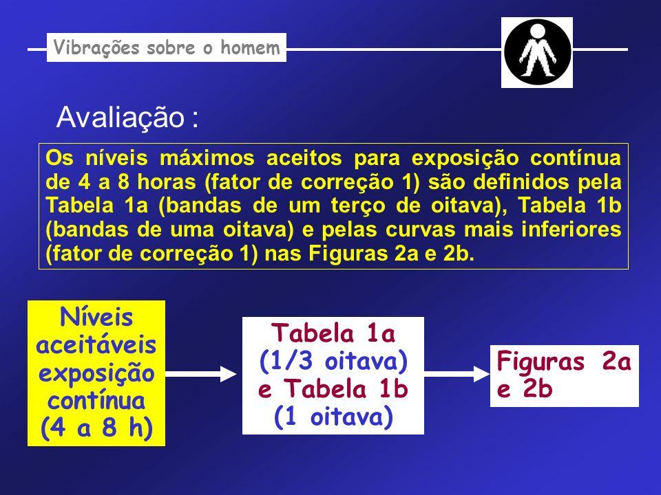 Vibrações sobre o homem Avaliação : Os níveis máximos aceitos para exposição contínua de 4 a 8 horas (fator de correção 1) são definidos pela Tabela 1