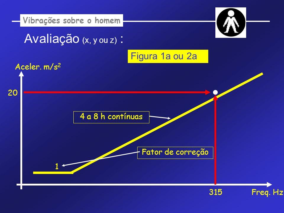 Vibrações sobre o homem Avaliação (x, y ou z) : Aceler. m/s 2 Freq. Hz 1 315 20 Figura 1a ou 2a Fator de correção 4 a 8 h contínuas