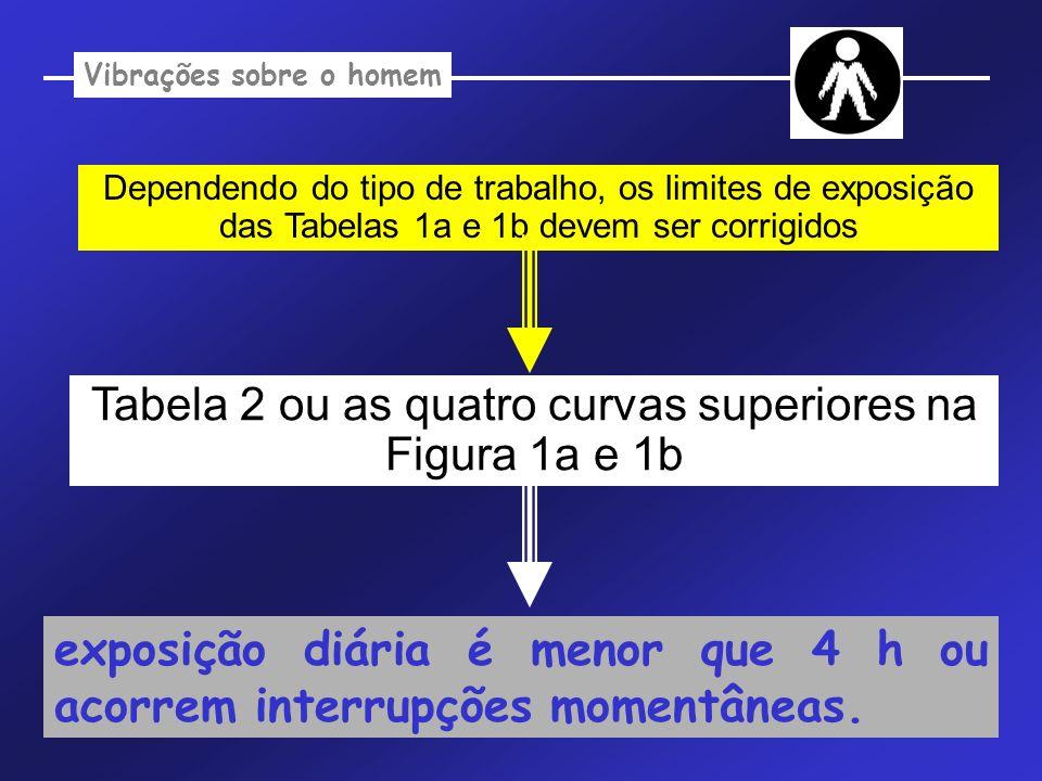 Vibrações sobre o homem Dependendo do tipo de trabalho, os limites de exposição das Tabelas 1a e 1b devem ser corrigidos Tabela 2 ou as quatro curvas