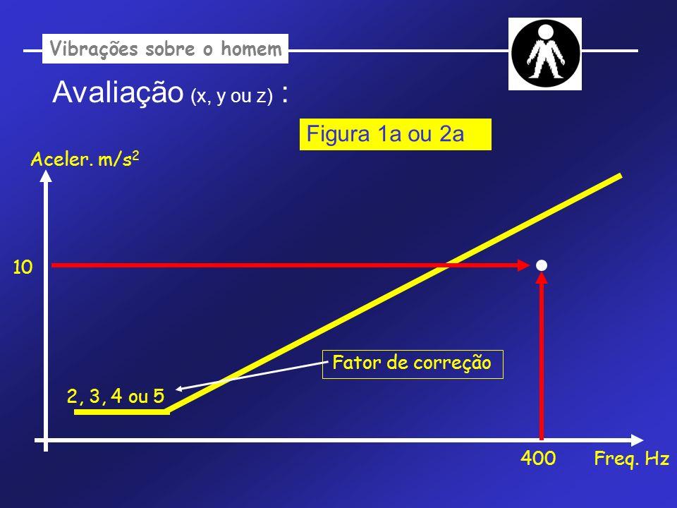 Vibrações sobre o homem Avaliação (x, y ou z) : Aceler. m/s 2 Freq. Hz 2, 3, 4 ou 5 400 10 Figura 1a ou 2a Fator de correção