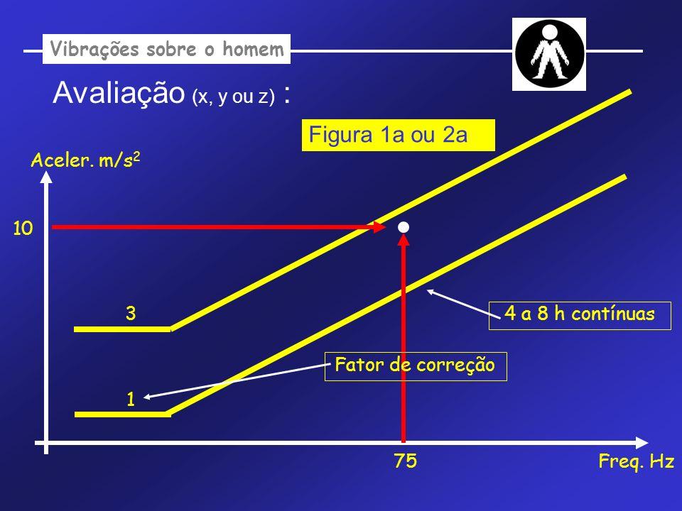 Avaliação (x, y ou z) : Aceler. m/s 2 Freq. Hz 1 75 10 Figura 1a ou 2a Fator de correção 4 a 8 h contínuas 3