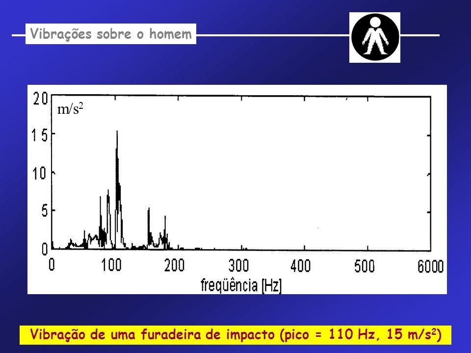 Vibrações sobre o homem Vibração de uma furadeira de impacto (pico = 110 Hz, 15 m/s 2 ) m/s 2