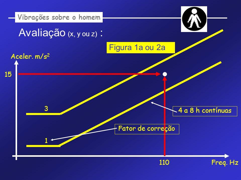 Vibrações sobre o homem Avaliação (x, y ou z) : Aceler. m/s 2 Freq. Hz 1 110 15 Figura 1a ou 2a Fator de correção 4 a 8 h contínuas 3