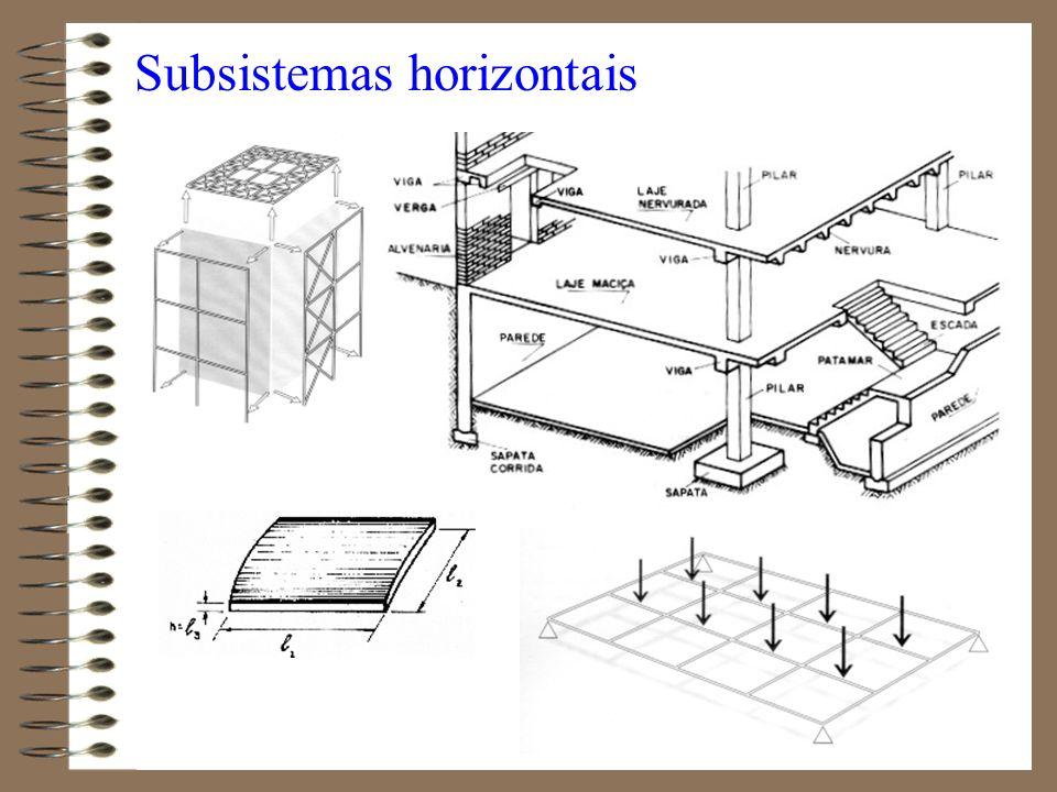 Subsistemas horizontais
