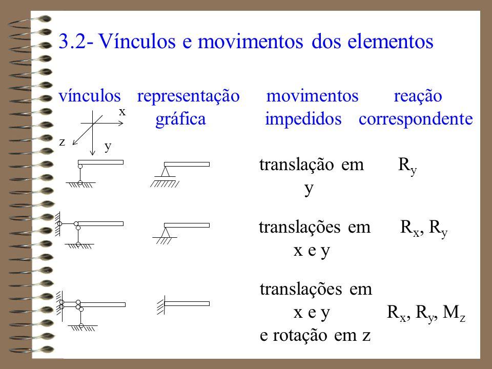3.2- Vínculos e movimentos dos elementos vínculos representação movimentos reação gráfica impedidos correspondente translação em R y y translações em