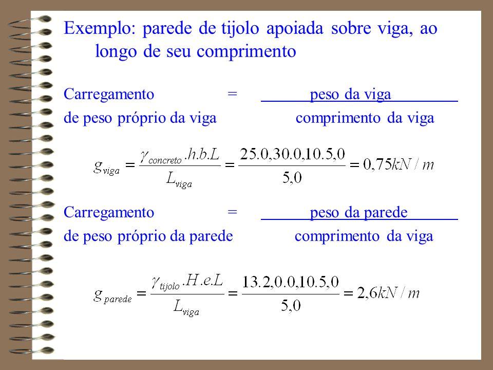 Exemplo: parede de tijolo apoiada sobre viga, ao longo de seu comprimento Carregamento = peso da viga de peso próprio da viga comprimento da viga Carr