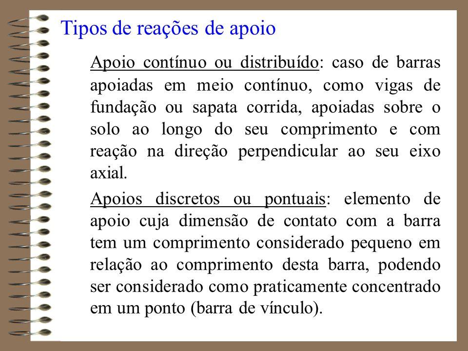 Tipos de reações de apoio Apoio contínuo ou distribuído: caso de barras apoiadas em meio contínuo, como vigas de fundação ou sapata corrida, apoiadas
