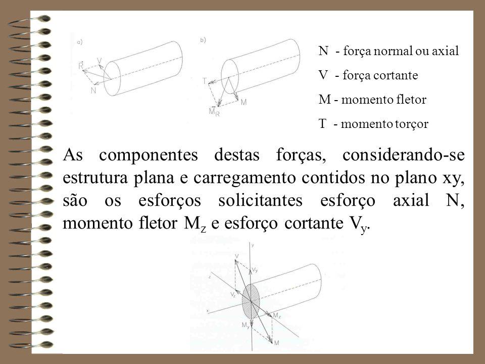 N - força normal ou axial V - força cortante M - momento fletor T - momento torçor As componentes destas forças, considerando-se estrutura plana e car