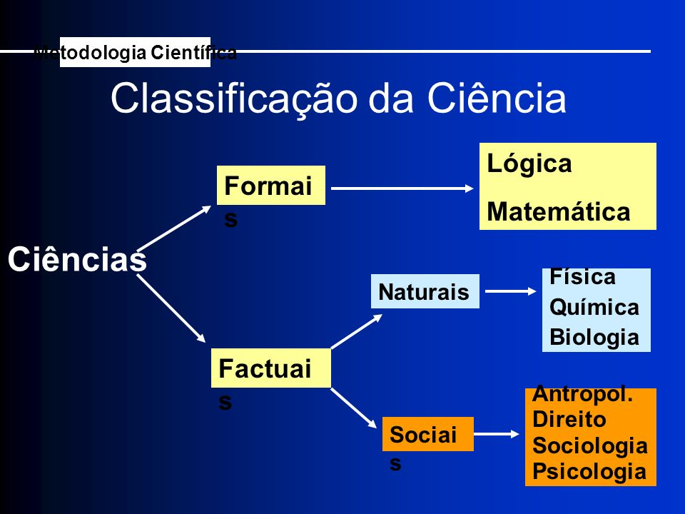 Classificação da Ciência Ciências Formai s Factuai s Lógica Matemática Naturais Sociai s Física Química Biologia Antropol. Direito Sociologia Psicolog