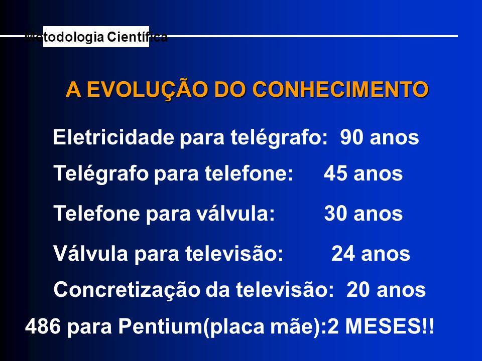 A EVOLUÇÃO DO CONHECIMENTO Eletricidade para telégrafo: 90 anos Telégrafo para telefone: 45 anos Telefone para válvula: 30 anos Válvula para televisão