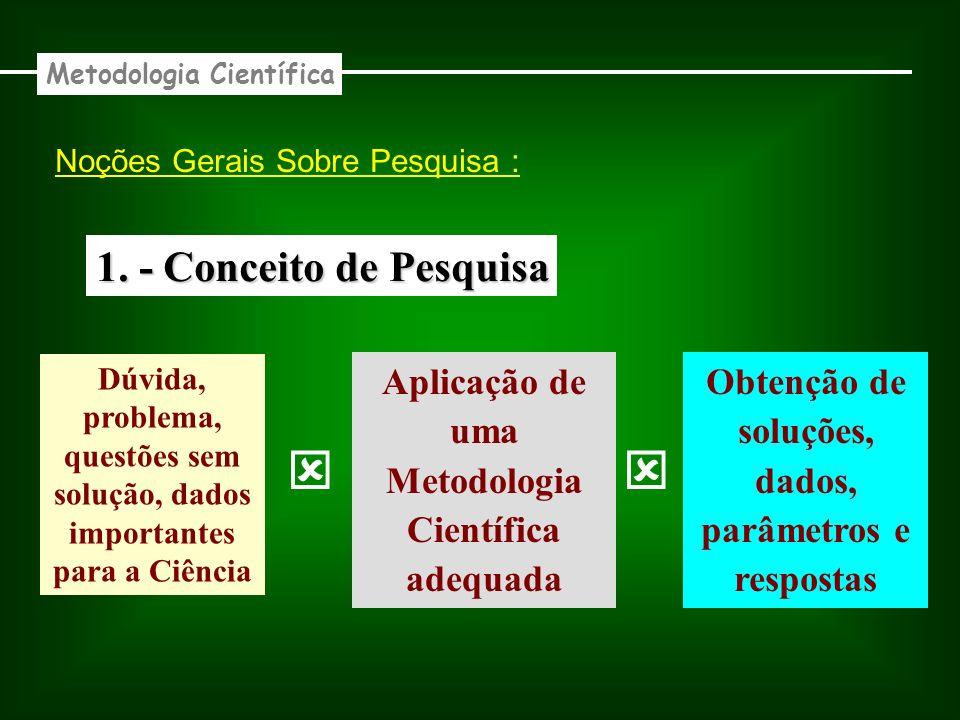 1. - Conceito de Pesquisa Dúvida, problema, questões sem solução, dados importantes para a Ciência Aplicação de uma Metodologia Científica adequada Ob