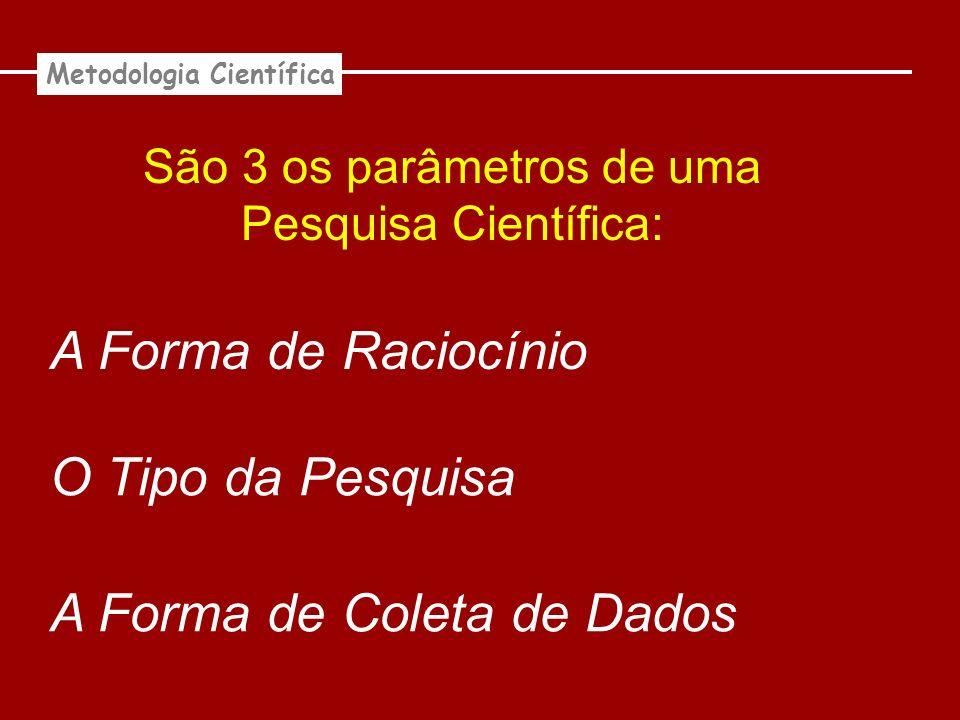 São 3 os parâmetros de uma Pesquisa Científica: A Forma de Raciocínio O Tipo da Pesquisa A Forma de Coleta de Dados Metodologia Científica