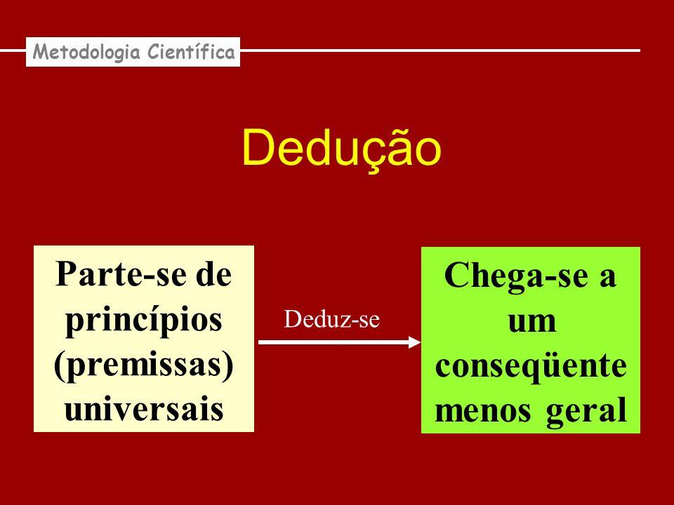 Dedução Parte-se de princípios (premissas) universais Chega-se a um conseqüente menos geral Deduz-se Metodologia Científica