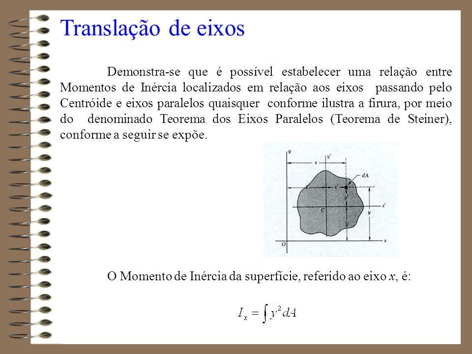 Translação de eixos Demonstra-se que é possível estabelecer uma relação entre Momentos de Inércia localizados em relação aos eixos passando pelo Centr