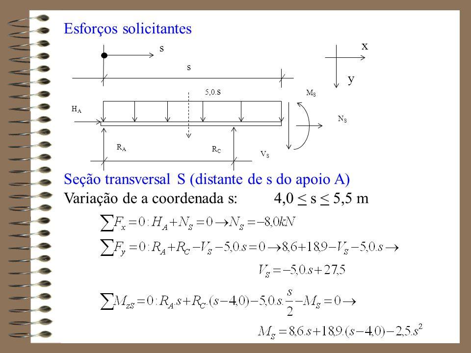 Esforços solicitantes Seção transversal S (distante de s do apoio A) Variação de a coordenada s: 4,0 < s < 5,5 m x y 5,0. s RARA s MSMS VSVS NSNS s RC