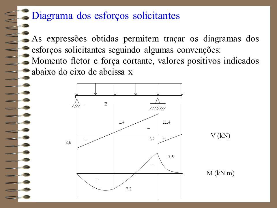 Diagrama dos esforços solicitantes As expressões obtidas permitem traçar os diagramas dos esforços solicitantes seguindo algumas convenções: Momento f