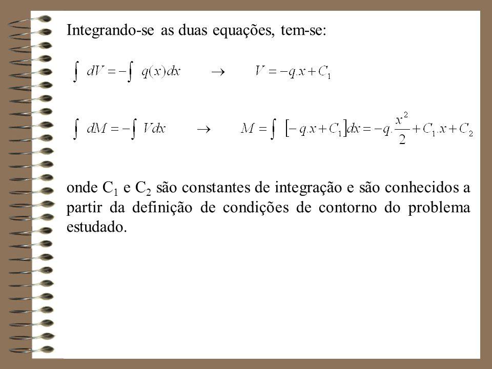 Integrando-se as duas equações, tem-se: onde C 1 e C 2 são constantes de integração e são conhecidos a partir da definição de condições de contorno do