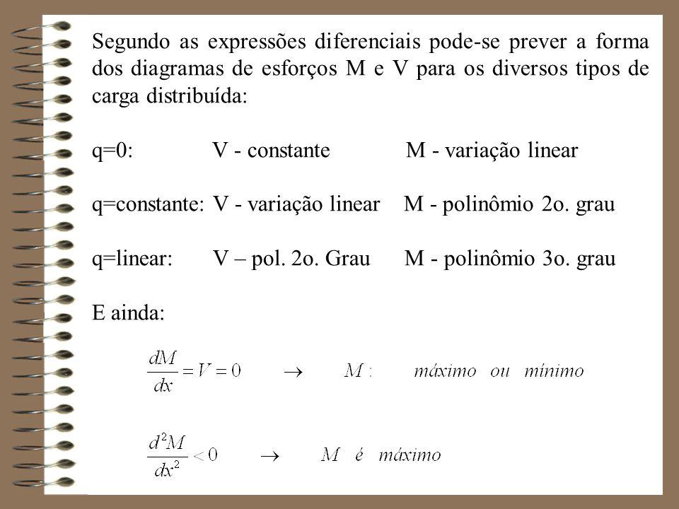 Segundo as expressões diferenciais pode-se prever a forma dos diagramas de esforços M e V para os diversos tipos de carga distribuída: q=0: V - consta
