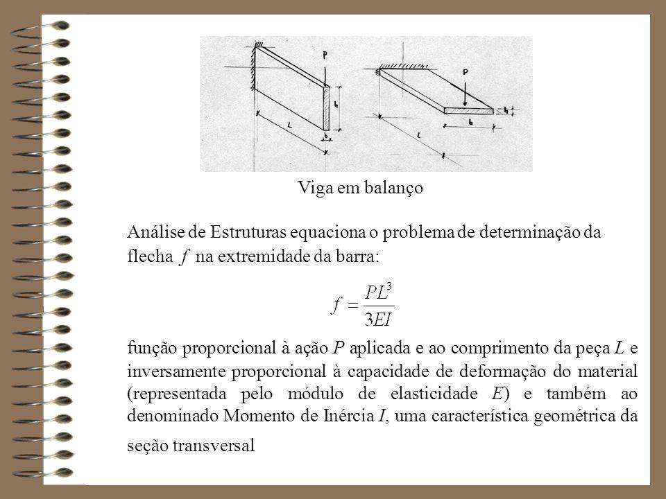 Viga em balanço Análise de Estruturas equaciona o problema de determinação da flecha f na extremidade da barra: função proporcional à ação P aplicada