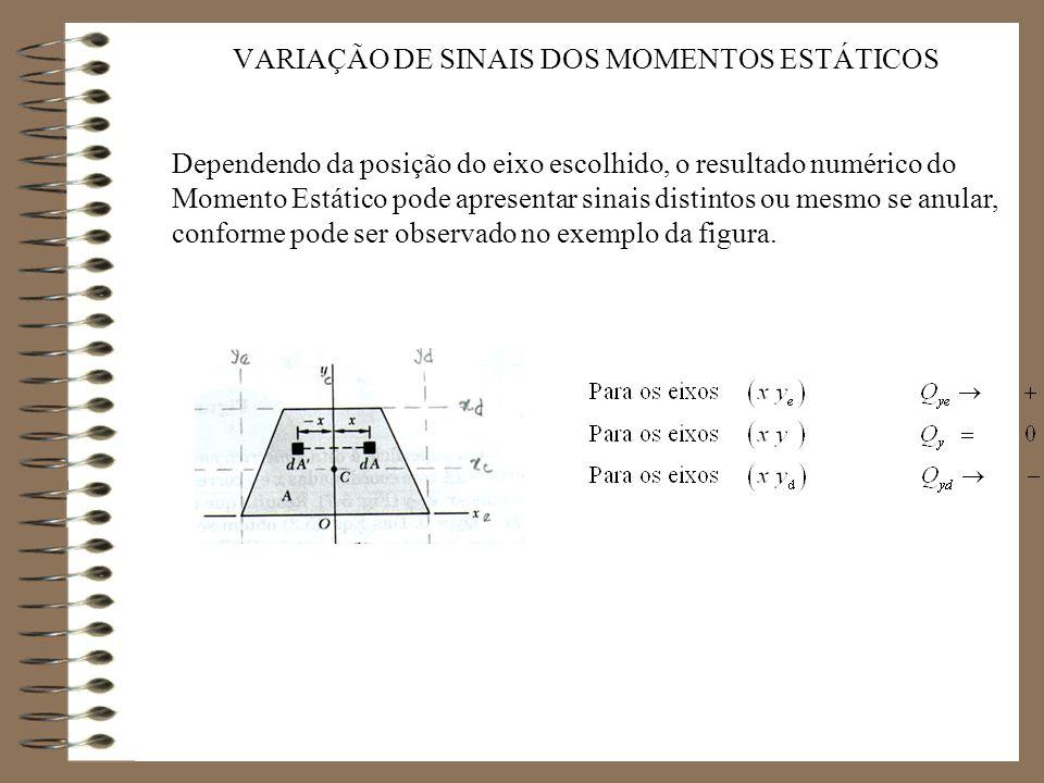 VARIAÇÃO DE SINAIS DOS MOMENTOS ESTÁTICOS Dependendo da posição do eixo escolhido, o resultado numérico do Momento Estático pode apresentar sinais dis