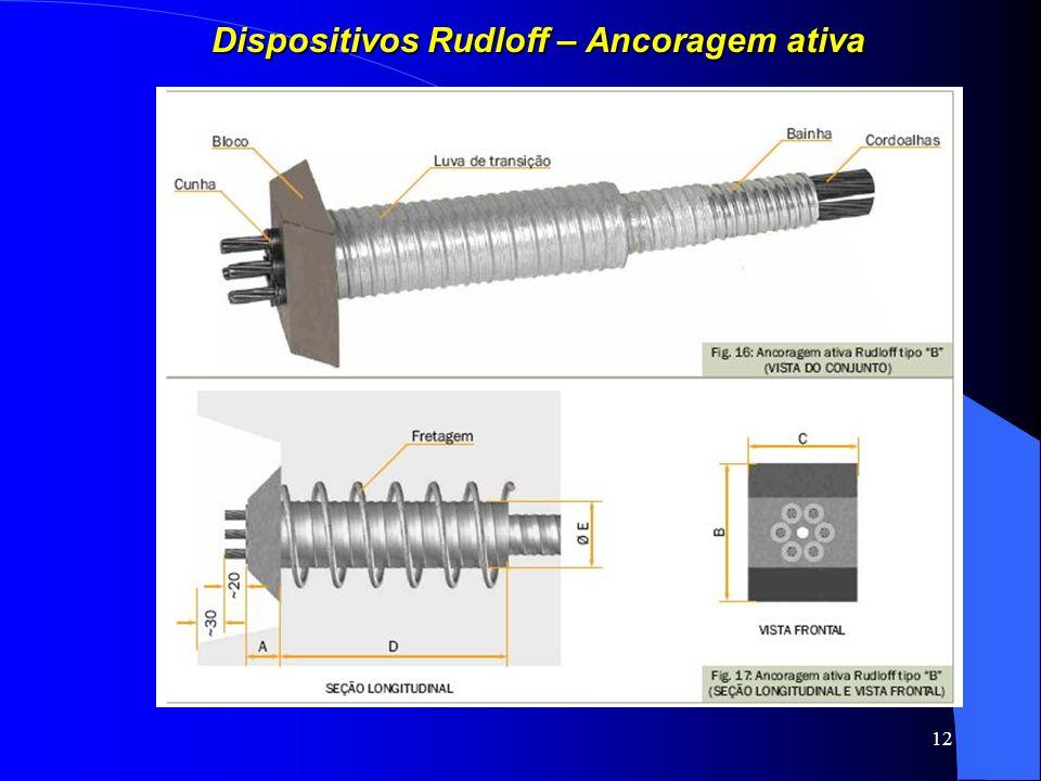 12 Dispositivos Rudloff – Ancoragem ativa