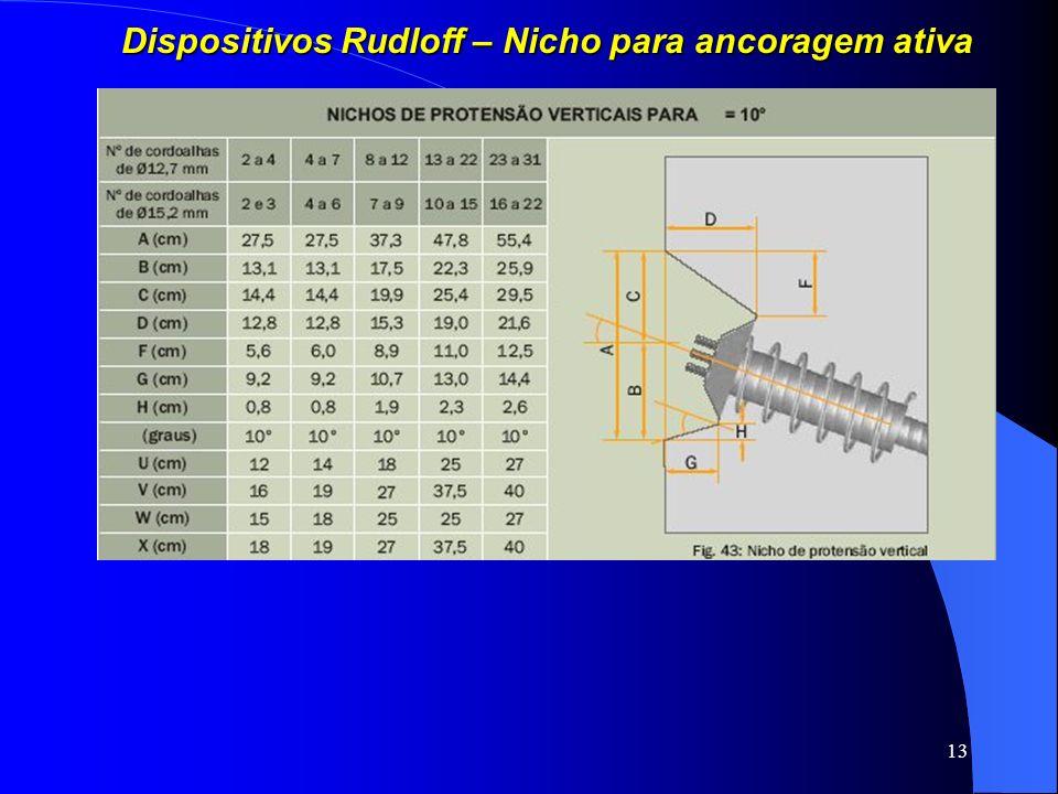 13 Dispositivos Rudloff – Nicho para ancoragem ativa